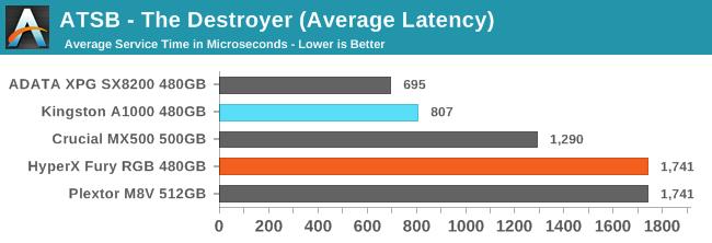 ATSB - The Destroyer (Average Latency)