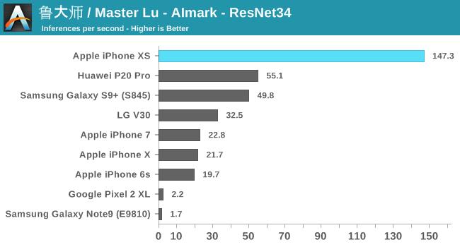 鲁大师 / Master Lu - AImark - ResNet34