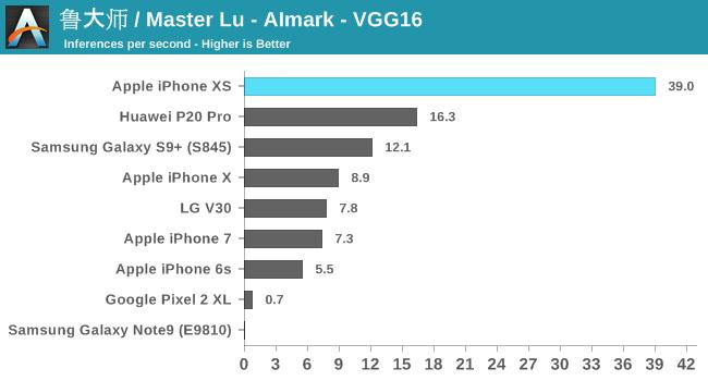 鲁大师 / Master Lu - AImark - VGG16