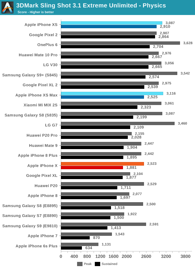 GPU Performance & Power - The iPhone XS & XS Max Review