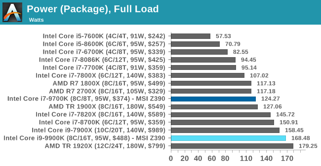 Power (Package), Full Load