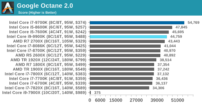CPU Performance: Web and Legacy Tests - The Intel 9th Gen Review