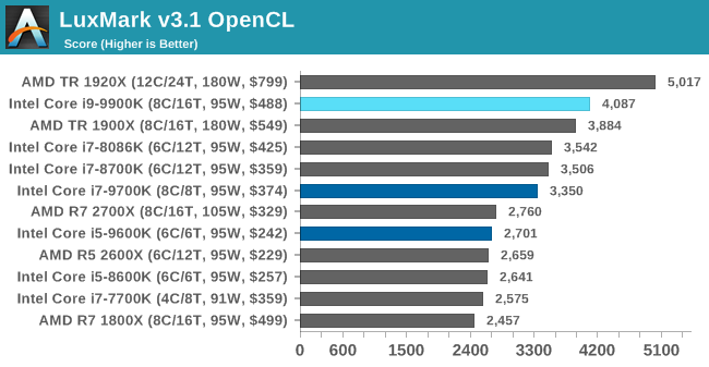 CPU Performance: Rendering Tests - The Intel 9th Gen Review: Core i9