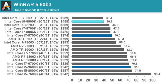 The Intel 9th Gen Review: Core i9-9900K, Core i7-9700K and