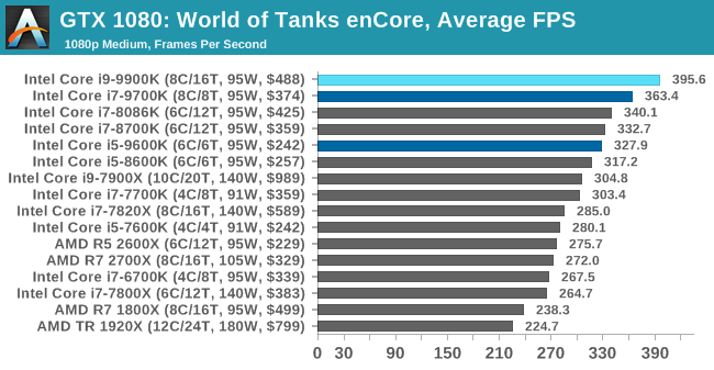 Gaming: World of Tanks enCore - The Intel 9th Gen Review