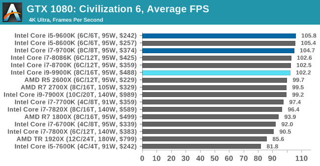 Gaming: Civilization 6 (DX12) - The Intel 9th Gen Review