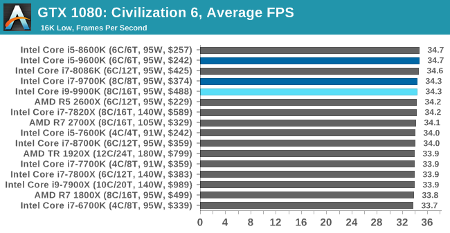 Gaming: Civilization 6 (DX12) - The Intel 9th Gen Review: Core i9