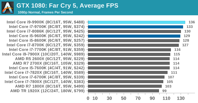 Gaming: Far Cry 5 - The Intel 9th Gen Review: Core i9-9900K