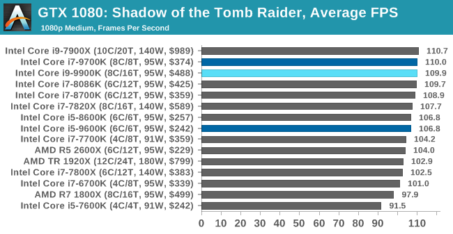 Gaming: Shadow of the Tomb Raider (DX12) - The Intel 9th Gen