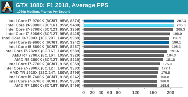 Gaming: F1 2018 - The Intel 9th Gen Review: Core i9-9900K