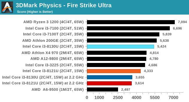 Stock CPU Performance: Office Tests - Intel's 10nm Cannon