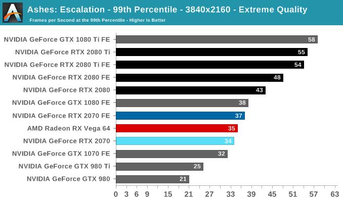 Ashes of the Singularity: Escalation - The NVIDIA GeForce