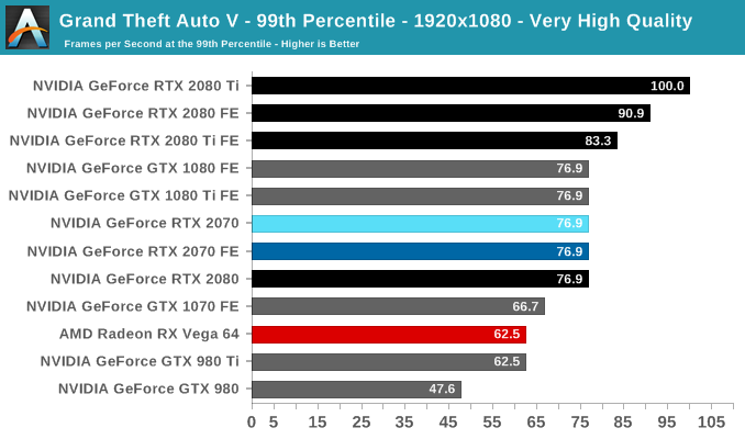 Grand Theft Auto V - The NVIDIA GeForce RTX 2070 Founders