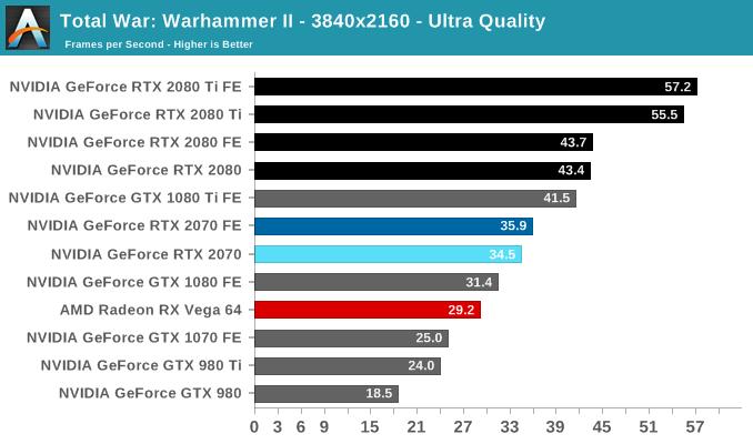 Total War: Warhammer II - The NVIDIA GeForce RTX 2070 Founders