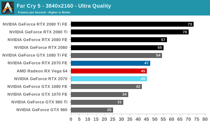 Far Cry 5 - The NVIDIA GeForce RTX 2070 Founders Edition