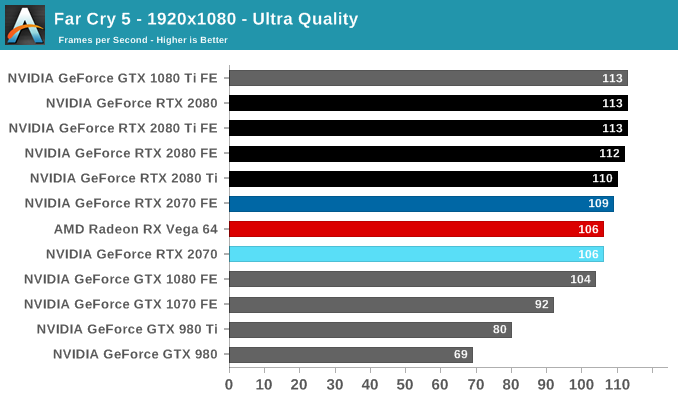 Far Cry 5 - The NVIDIA GeForce RTX 2070 Founders Edition Review: Mid