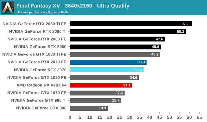 Final Fantasy XV - The NVIDIA GeForce RTX 2070 Founders Edition