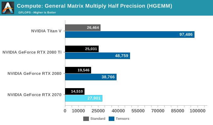 Compute: General Matrix Multiply Half Precision (HGEMM)