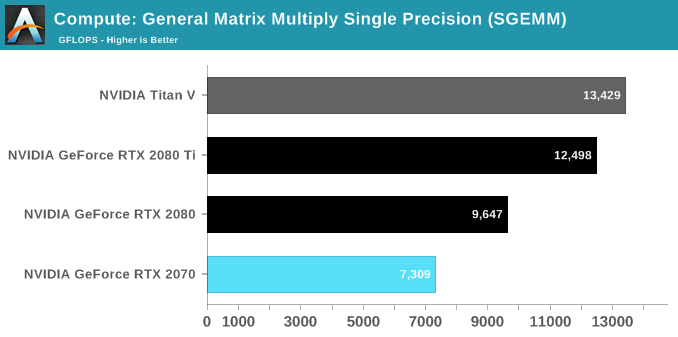 Compute: General Matrix Multiply Single Precision (SGEMM)