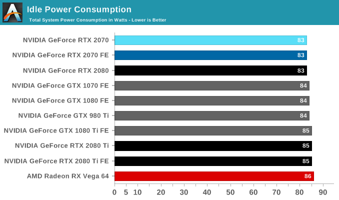 Power, Temperature, and Noise - The NVIDIA GeForce RTX 2070