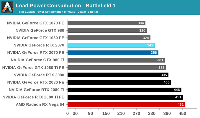 Power, Temperature, and Noise - The NVIDIA GeForce RTX 2070 Founders