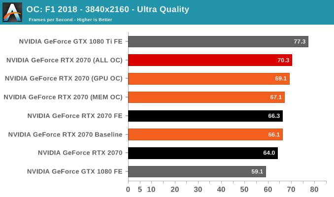 OC: F1 2018 - 3840x2160 - Ultra Quality