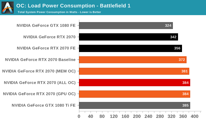 OC: Load Power Consumption - Battlefield 1