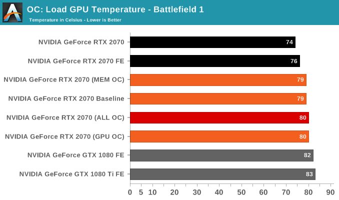 OC: Load GPU Temperature - Battlefield 1