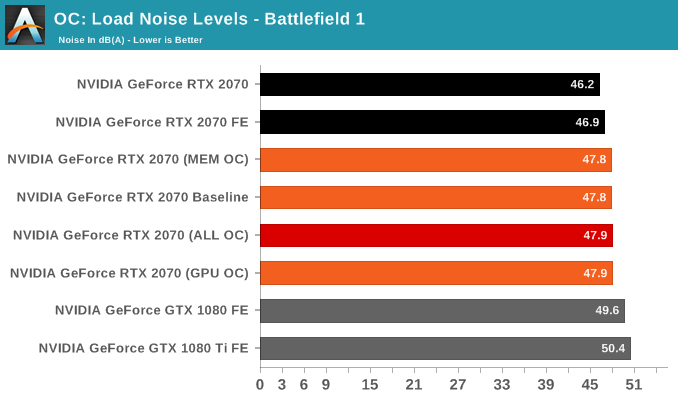 OC: Load Noise Levels - Battlefield 1