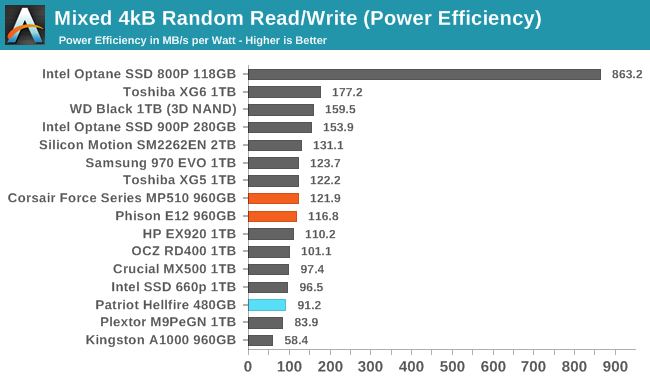 Sustained 4kB Mixed Random Read/Write (Power Efficiency)