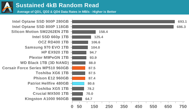 Sustained 4kB Random Read