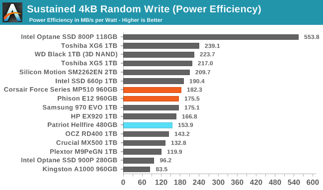 Sustained 4kB Random Write (Power Efficiency)