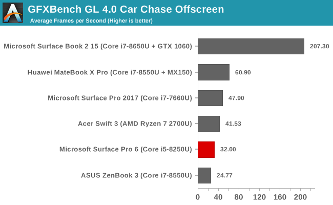 GFXBench GL 4.0 Car Chase Offscreen