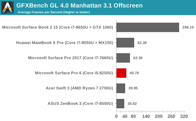 GFXBench GL 4.0 Manhattan 3.1 Offscreen