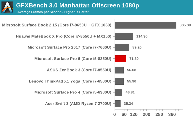 GFXBench 3.0 Manhattan Offscreen 1080p
