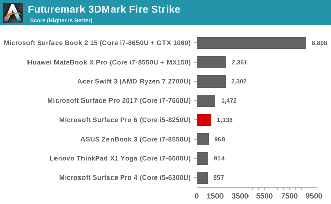 GPU and Storage Performance - The Microsoft Surface Pro 6