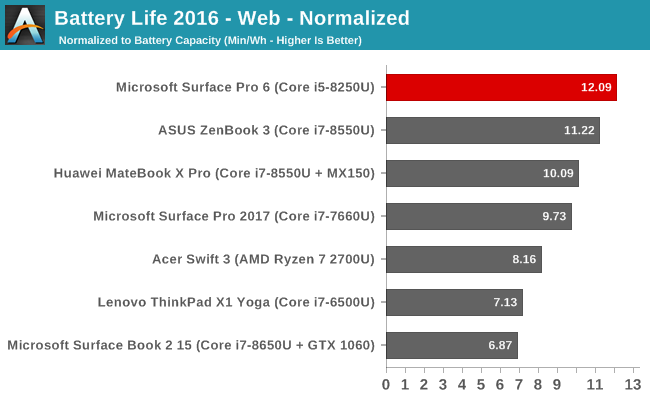 Battery Life 2016 - Web - Normalized