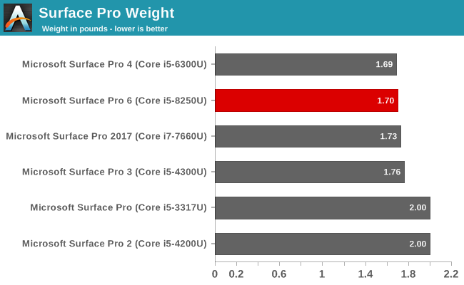 Surface Pro Weight