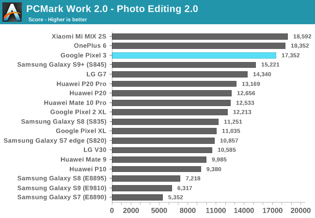PCMark Work 2.0 - Photo Editing 2.0