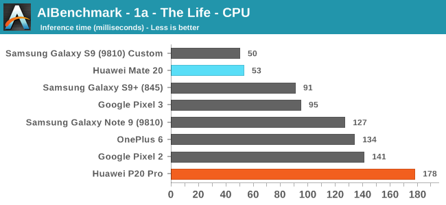 AIBenchmark - 1a - The Life - CPU