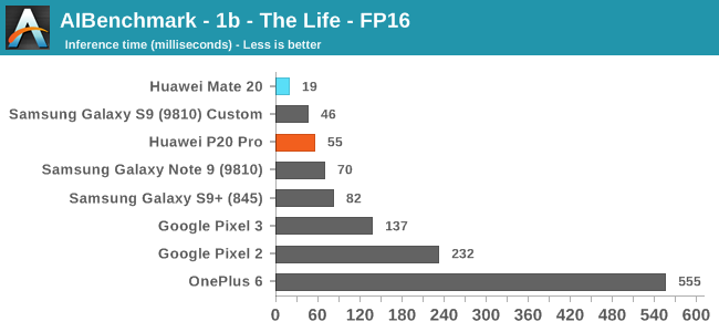 AIBenchmark - 1b - The Life - FP16