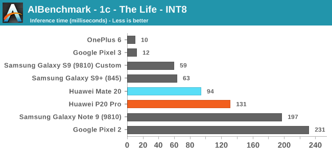 AIBenchmark - 1c - The Life - INT8