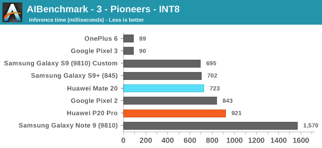 AIBenchmark - 3 - Pioneers - INT8