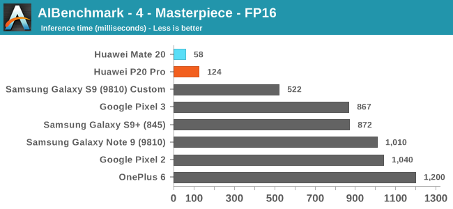 AIBenchmark - 4 - Masterpiece - FP16