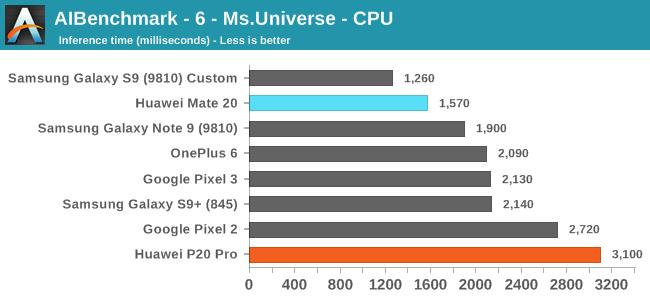 AIBenchmark - 6 - Ms.Universe - CPU