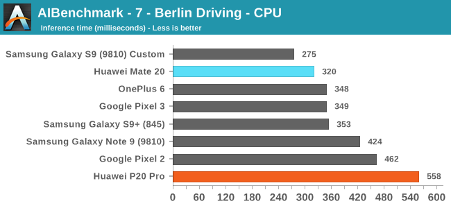 AIBenchmark - 7 - Berlin Driving - CPU