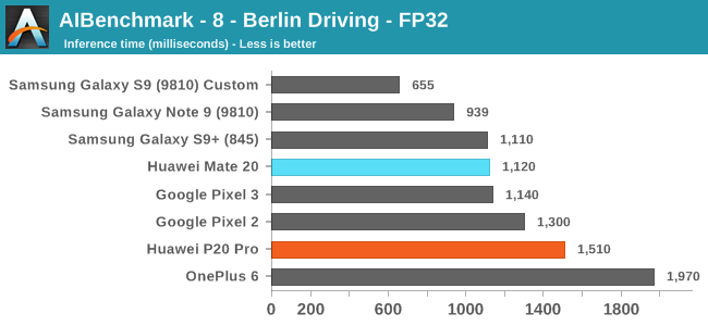 AIBenchmark - 8 - Berlin Driving - FP32