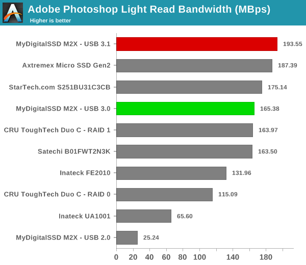 Adobe Photoshop Light Read