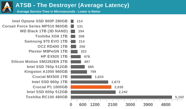 AnandTech Storage Bench - The Destroyer - The Crucial P1 1TB SSD