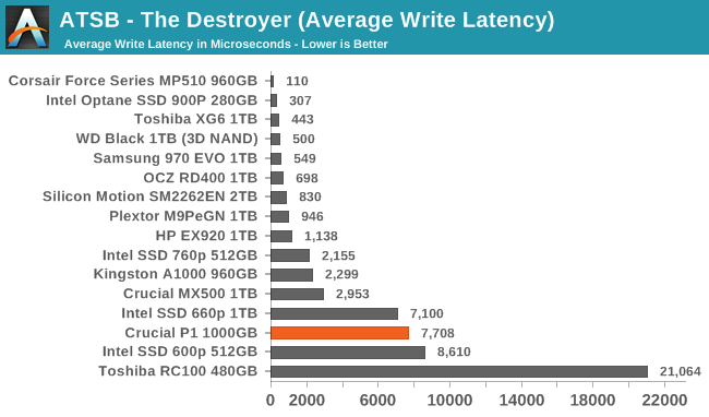 ATSB - The Destroyer (Average Write Latency)